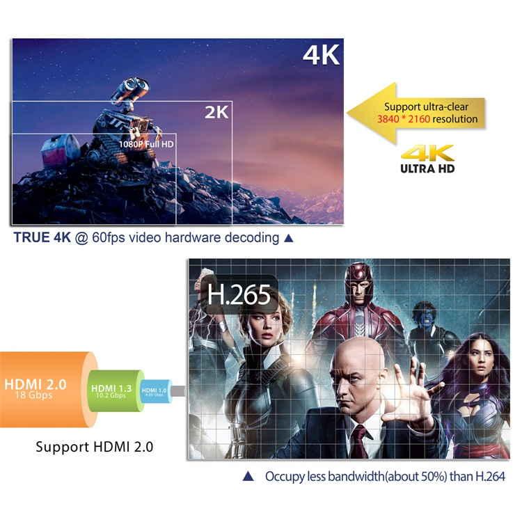 HK1 Amlogic S905W 2gb 16gb 60 FPS 4k android tv box - top